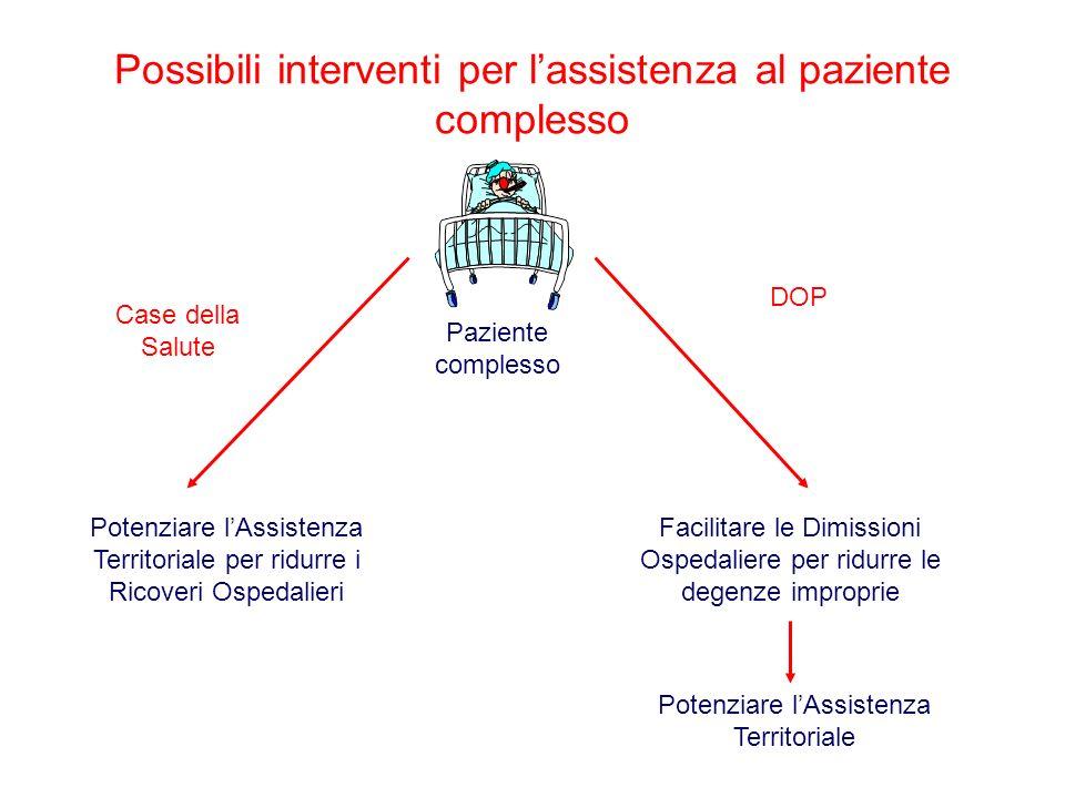 Possibili interventi per l'assistenza al paziente complesso