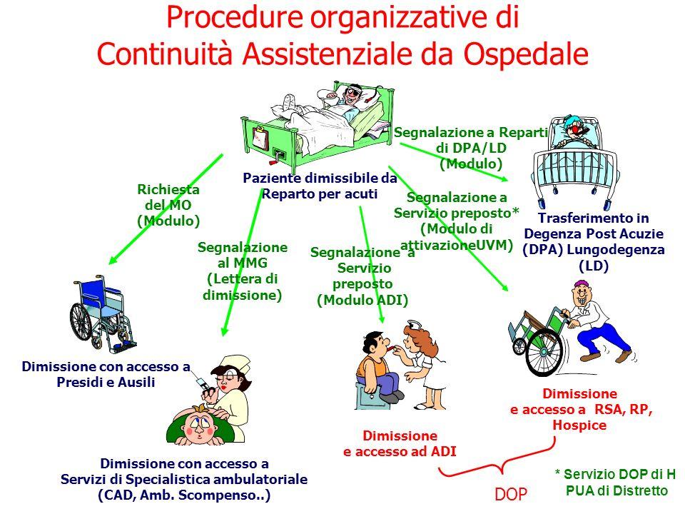 Procedure organizzative di Continuità Assistenziale da Ospedale