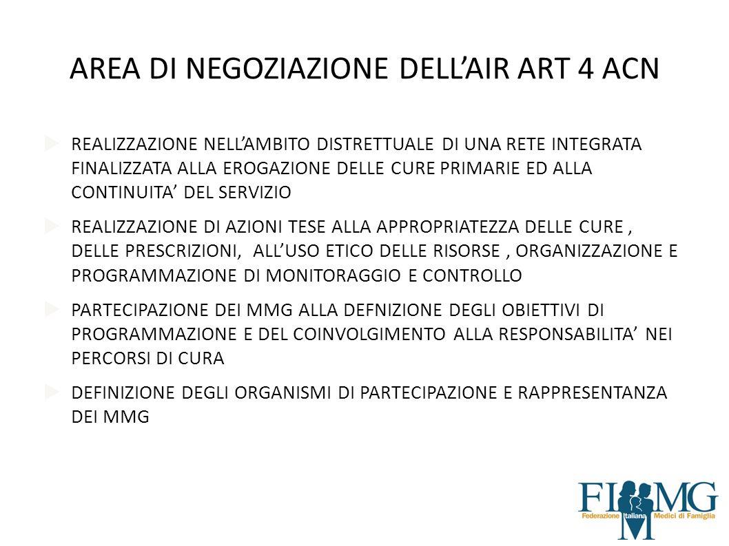 AREA DI NEGOZIAZIONE DELL'AIR ART 4 ACN