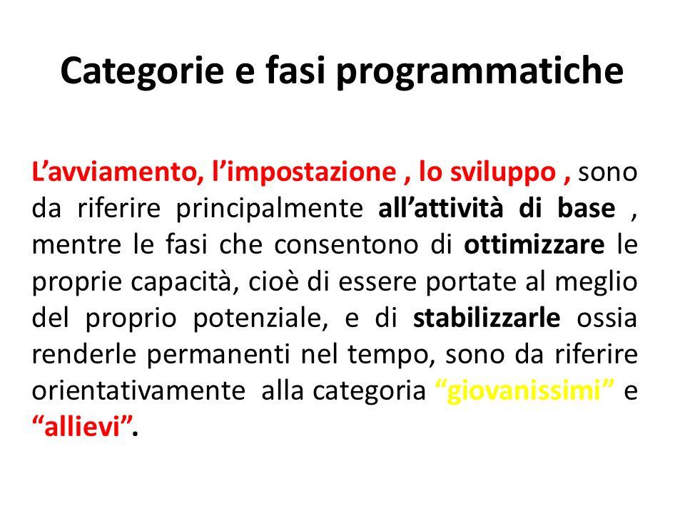 Categorie e fasi programmatiche