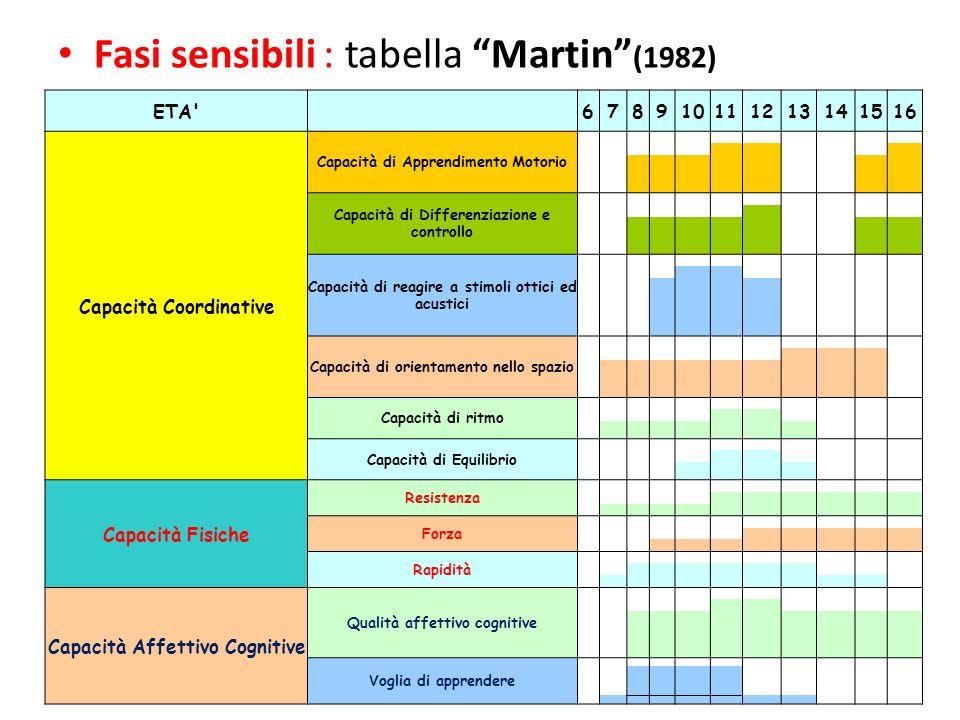Fasi sensibili : tabella Martin (1982)
