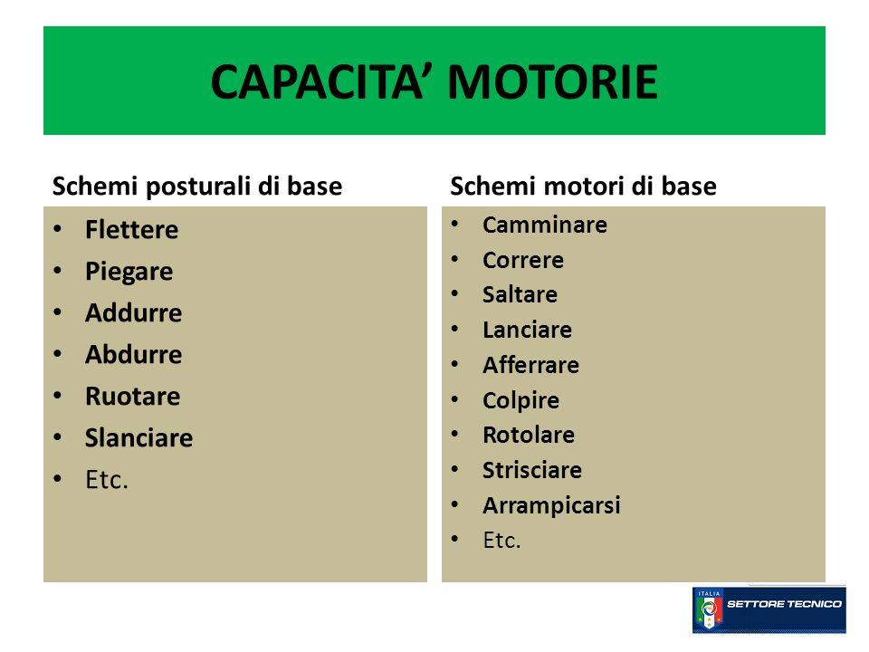 CAPACITA' MOTORIE Schemi posturali di base Schemi motori di base