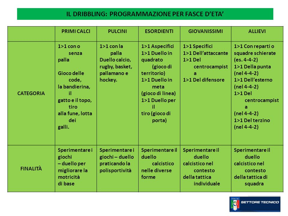 IL DRIBBLING: PROGRAMMAZIONE PER FASCE D'ETA'