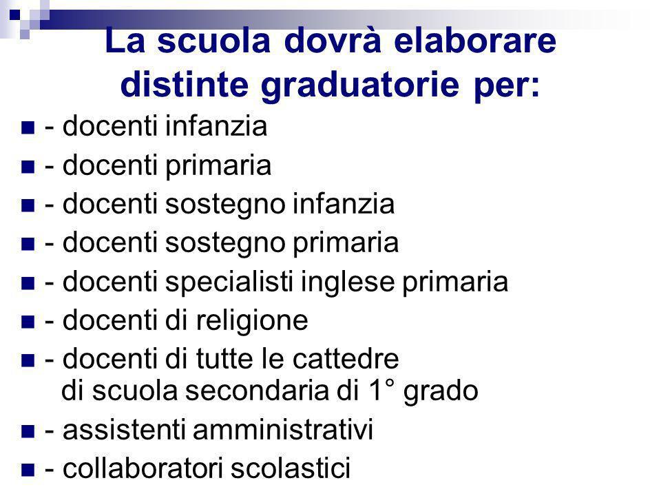 La scuola dovrà elaborare distinte graduatorie per: