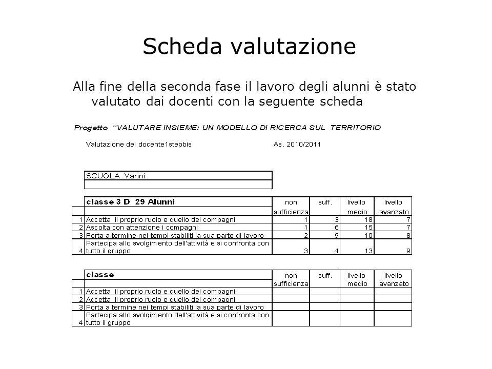 Scheda valutazione Alla fine della seconda fase il lavoro degli alunni è stato valutato dai docenti con la seguente scheda.