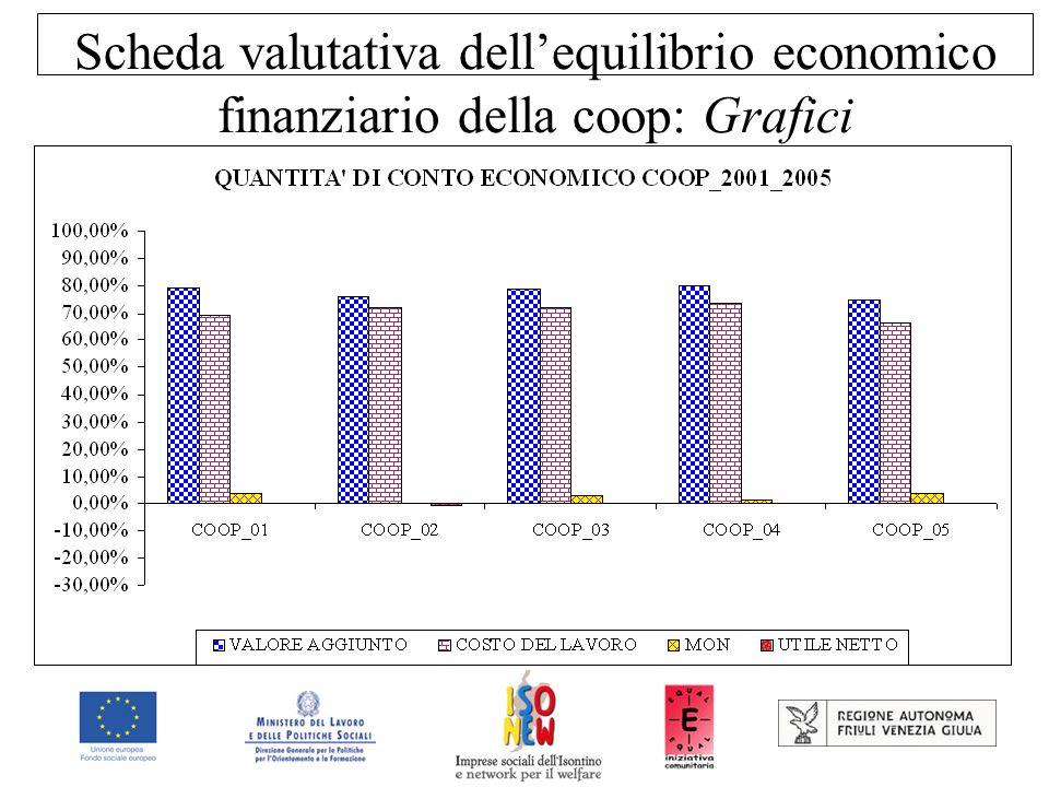 Scheda valutativa dell'equilibrio economico finanziario della coop: Grafici
