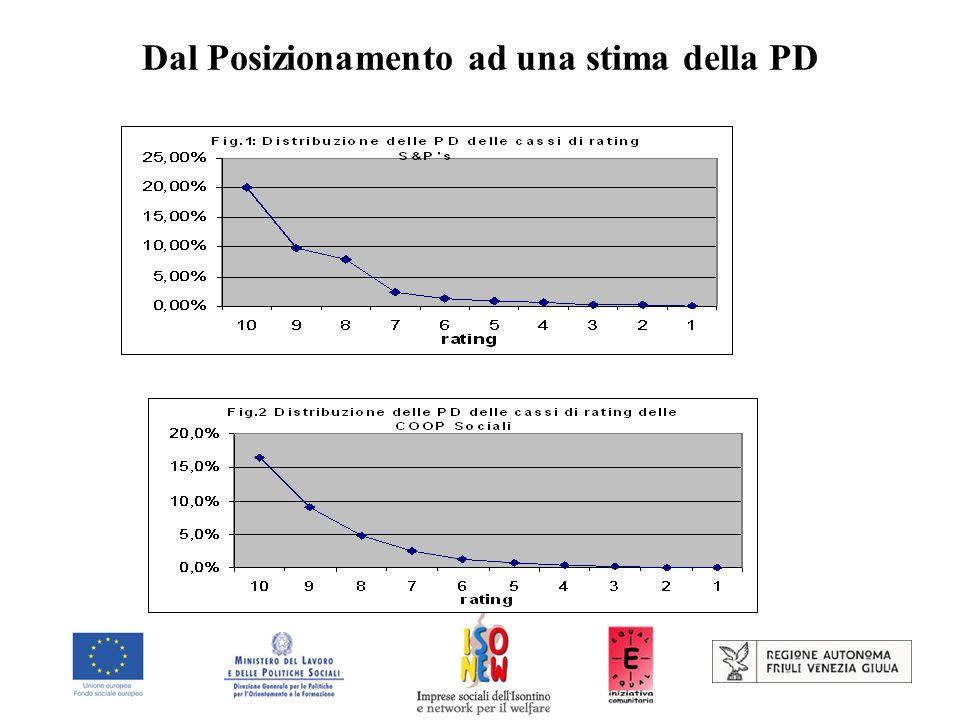 Dal Posizionamento ad una stima della PD