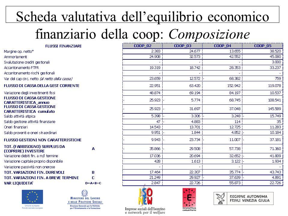 Scheda valutativa dell'equilibrio economico finanziario della coop: Composizione