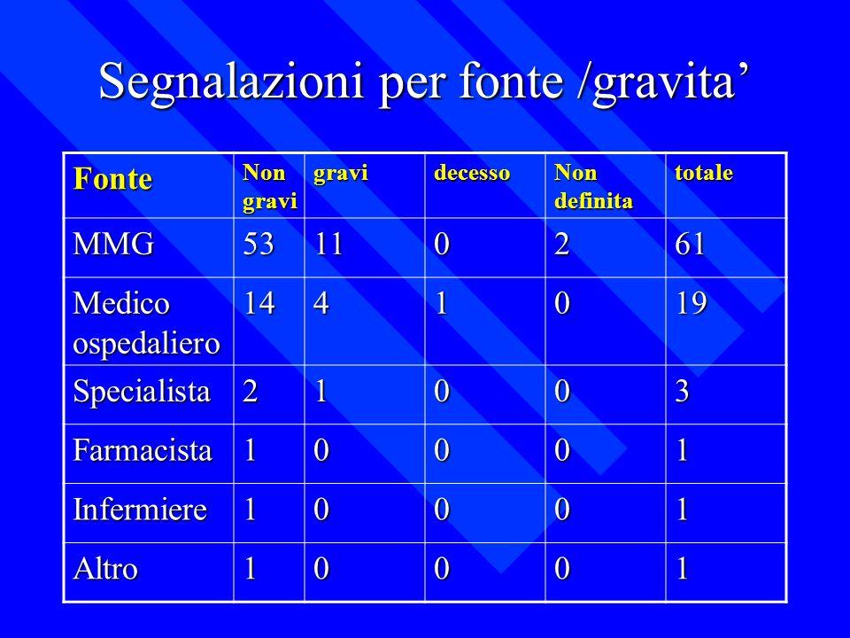 Segnalazioni per fonte /gravita'