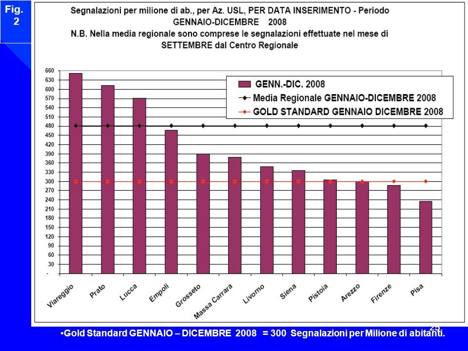 Fig. 2 Gold Standard GENNAIO – DICEMBRE 2008 = 300 Segnalazioni per Milione di abitanti. 25 25