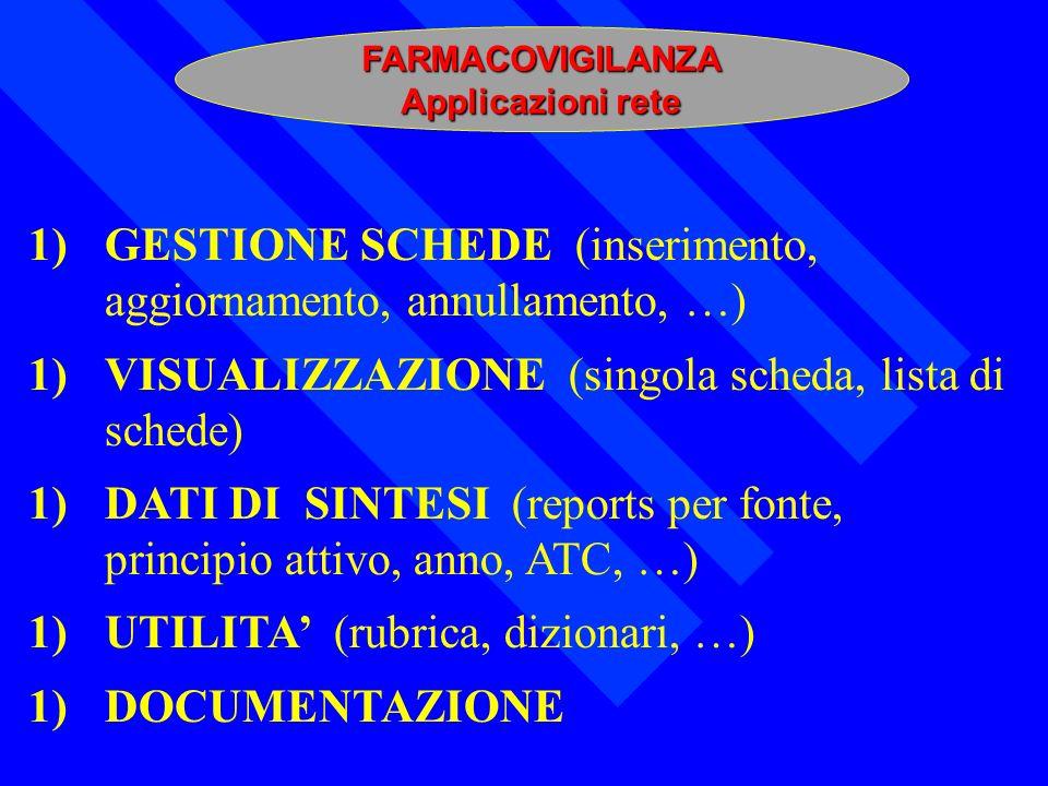 GESTIONE SCHEDE (inserimento, aggiornamento, annullamento, …)