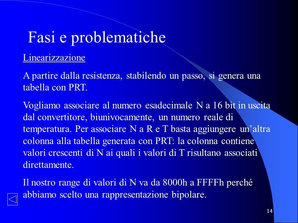 Fasi e problematiche Linearizzazione