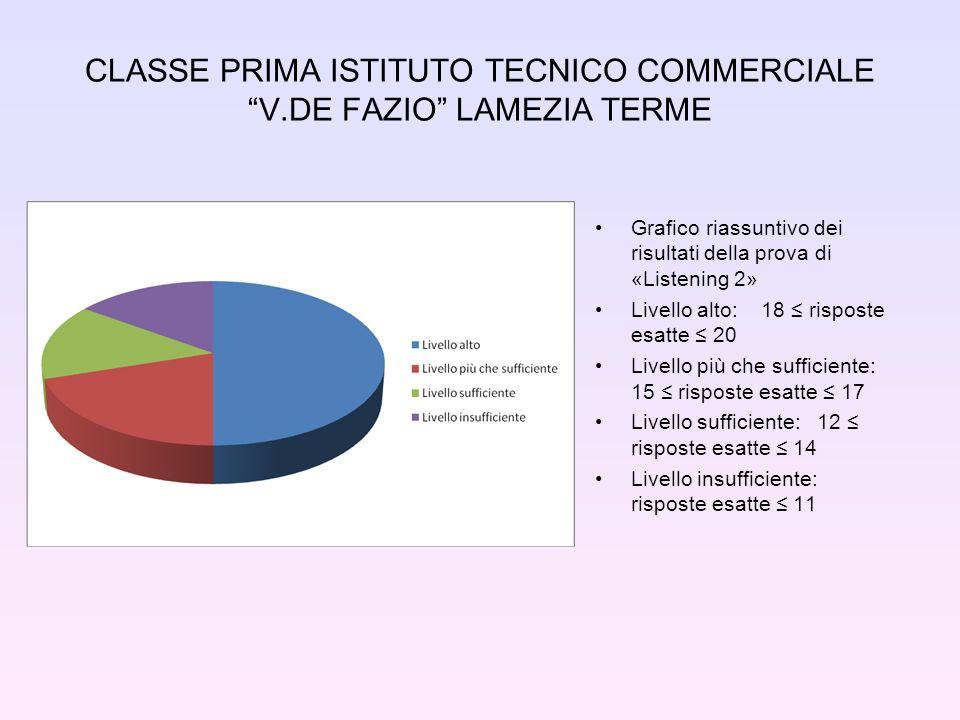 CLASSE PRIMA ISTITUTO TECNICO COMMERCIALE V.DE FAZIO LAMEZIA TERME