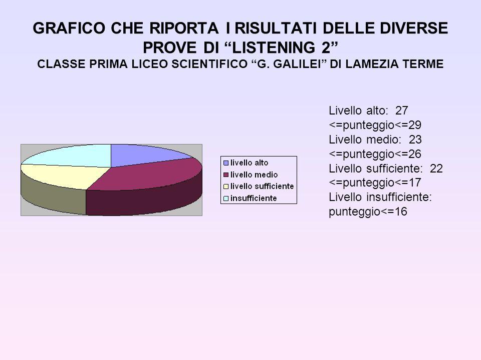GRAFICO CHE RIPORTA I RISULTATI DELLE DIVERSE PROVE DI LISTENING 2 CLASSE PRIMA LICEO SCIENTIFICO G. GALILEI DI LAMEZIA TERME