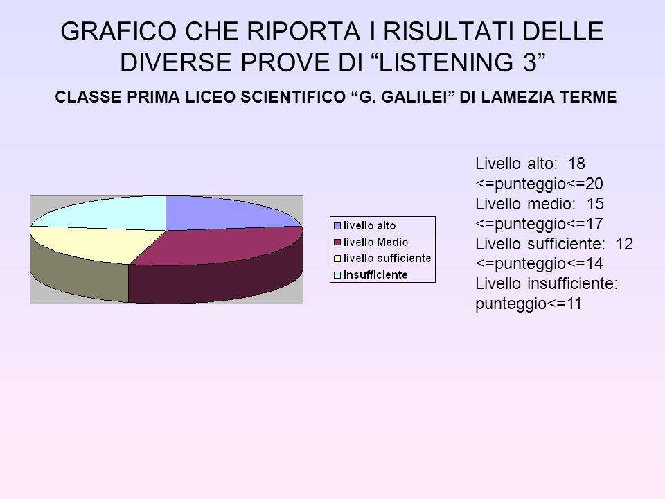 GRAFICO CHE RIPORTA I RISULTATI DELLE DIVERSE PROVE DI LISTENING 3 CLASSE PRIMA LICEO SCIENTIFICO G. GALILEI DI LAMEZIA TERME