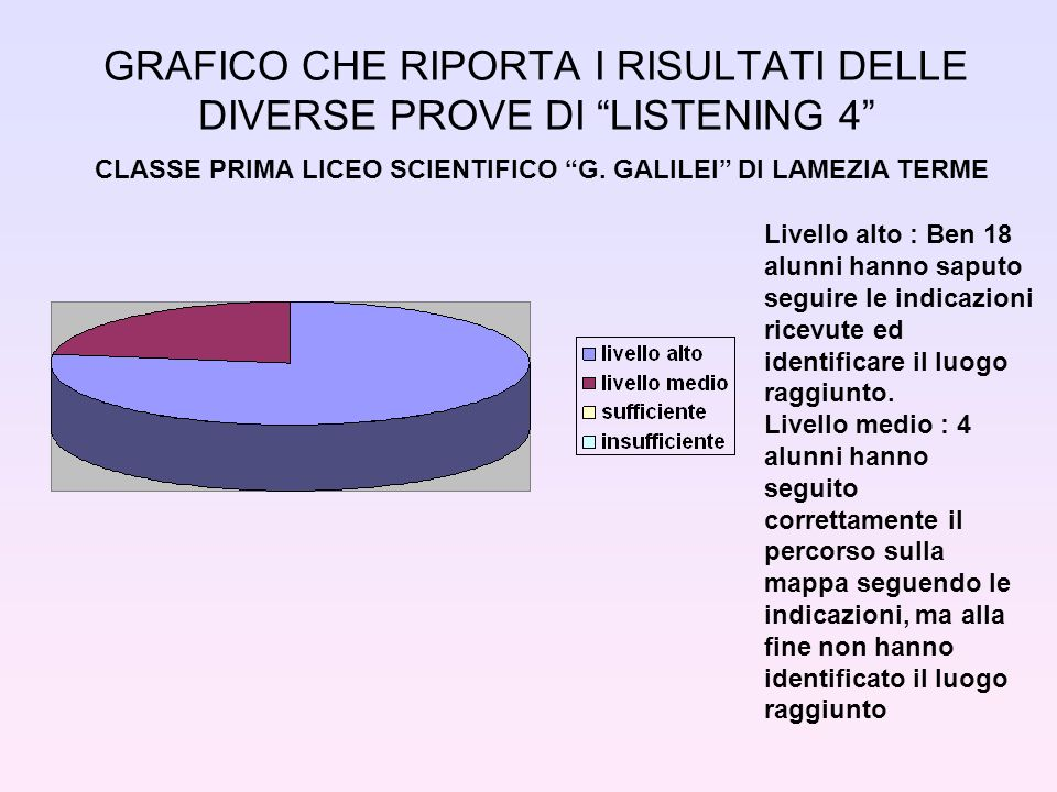 GRAFICO CHE RIPORTA I RISULTATI DELLE DIVERSE PROVE DI LISTENING 4 CLASSE PRIMA LICEO SCIENTIFICO G. GALILEI DI LAMEZIA TERME