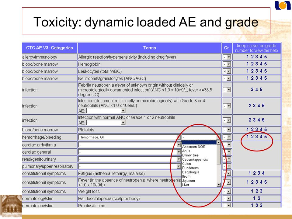 Toxicity: dynamic loaded AE and grade