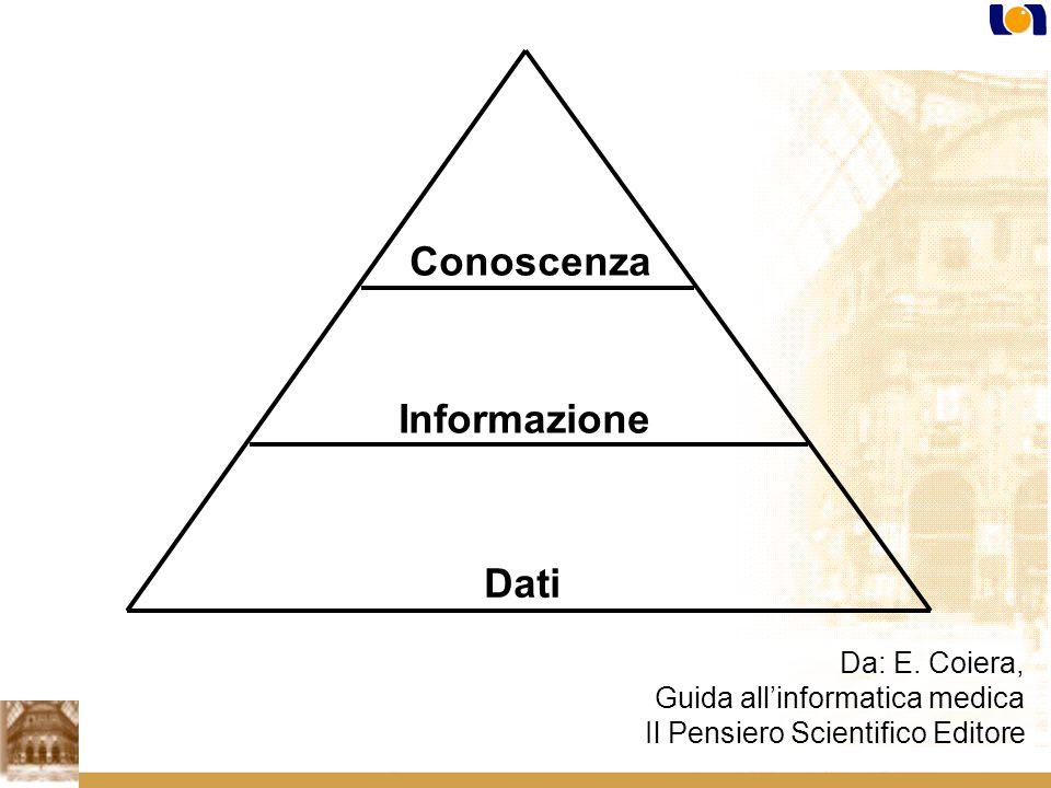 Conoscenza Informazione Dati Da: E. Coiera,