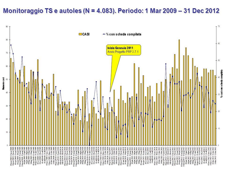 Monitoraggio TS e autoles (N = 4. 083)