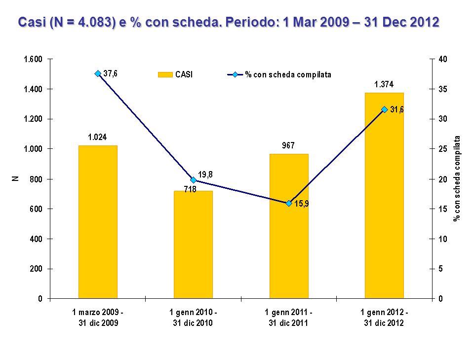 Casi (N = 4.083) e % con scheda. Periodo: 1 Mar 2009 – 31 Dec 2012
