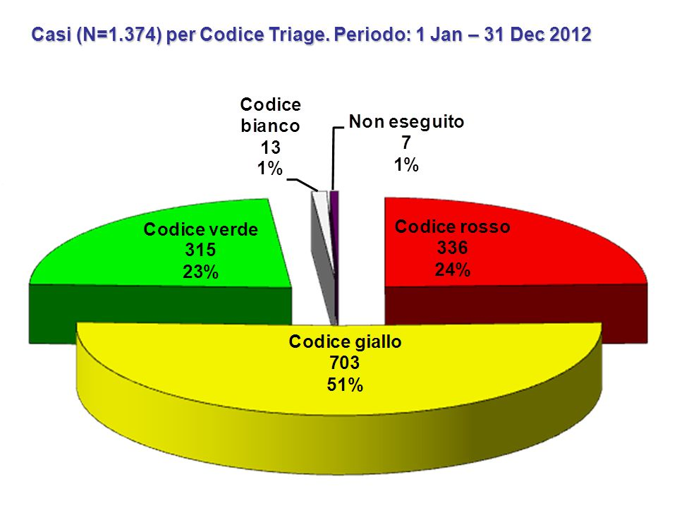 Casi (N=1.374) per Codice Triage. Periodo: 1 Jan – 31 Dec 2012
