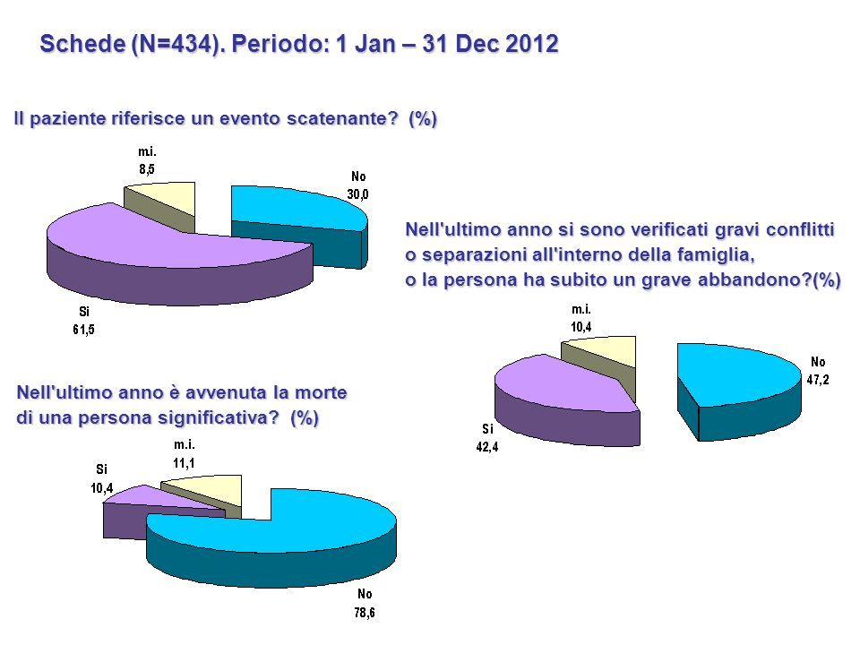 Schede (N=434). Periodo: 1 Jan – 31 Dec 2012
