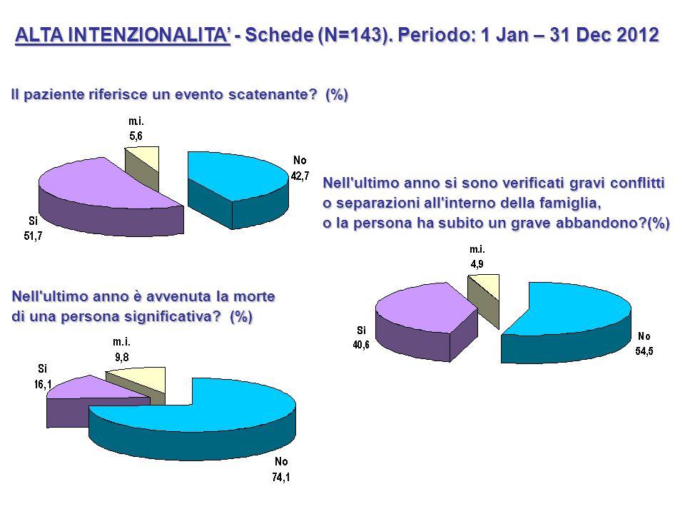 ALTA INTENZIONALITA' - Schede (N=143). Periodo: 1 Jan – 31 Dec 2012