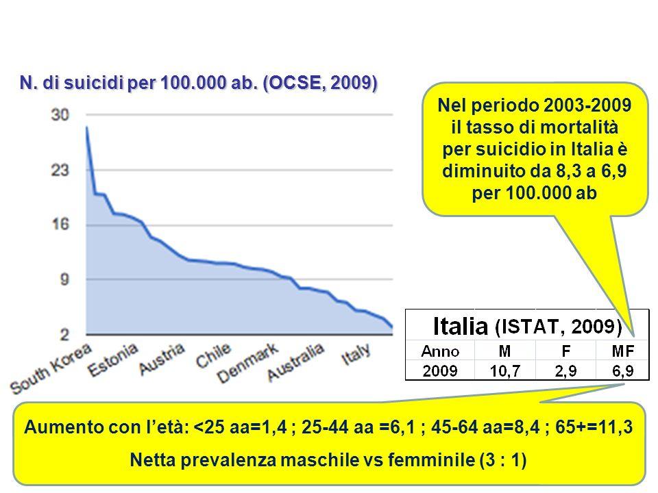 Netta prevalenza maschile vs femminile (3 : 1)