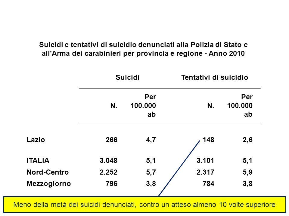 Suicidi e tentativi di suicidio denunciati alla Polizia di Stato e all Arma dei carabinieri per provincia e regione - Anno 2010