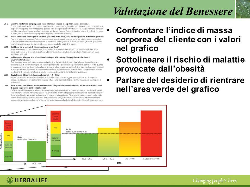 Confrontare l'indice di massa corporea del cliente con i valori nel grafico