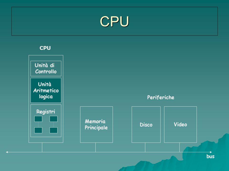 CPU CPU Unità di Controllo Unità Aritmetico logica Periferiche