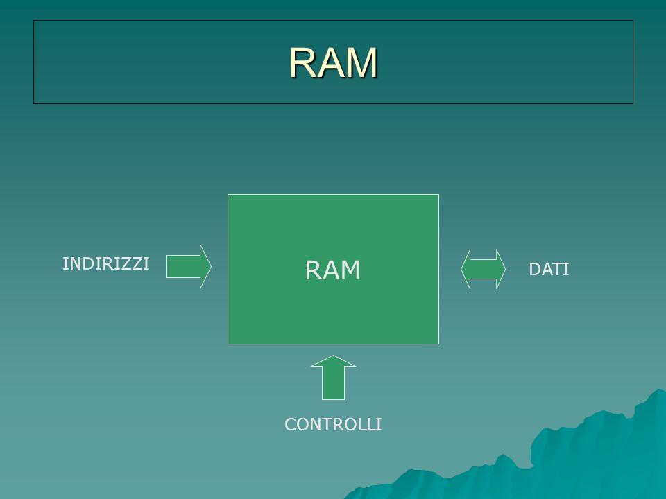 RAM RAM INDIRIZZI DATI CONTROLLI
