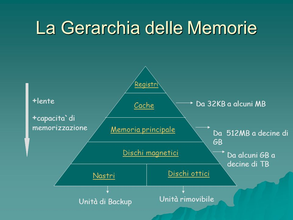 La Gerarchia delle Memorie