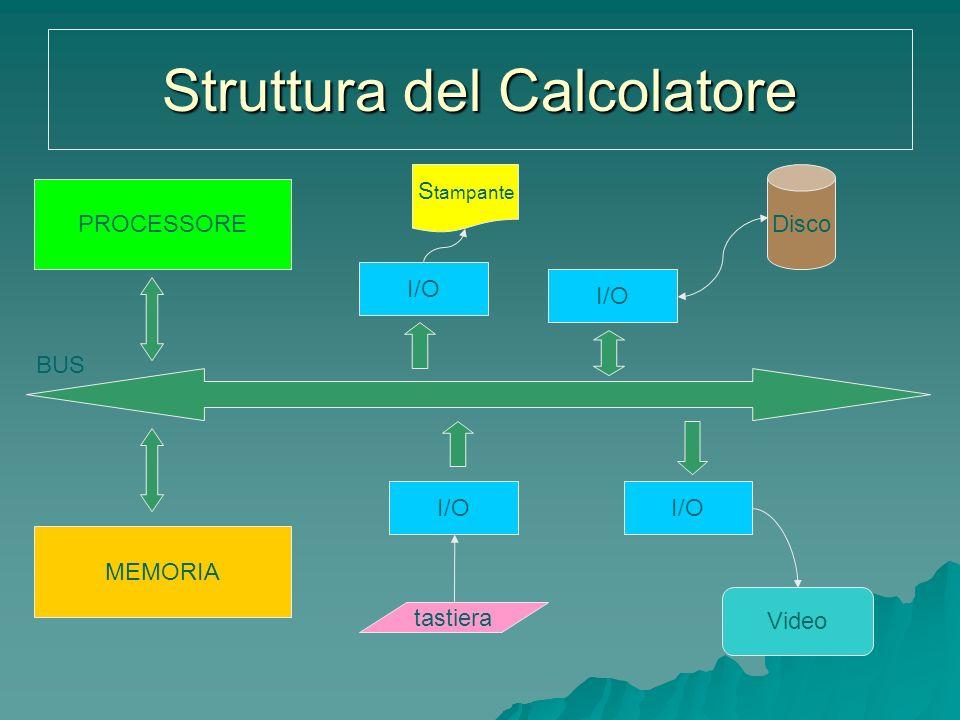 Struttura del Calcolatore