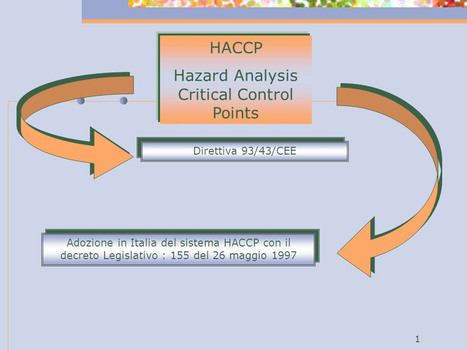 Hazard Analysis Critical Control Points