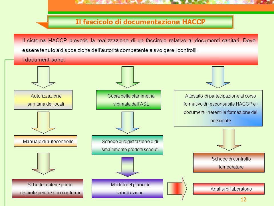 Il fascicolo di documentazione HACCP