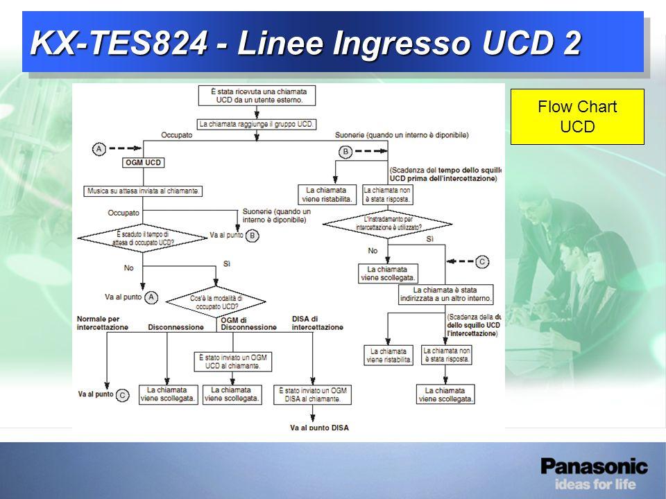 KX-TES824 - Linee Ingresso UCD 2