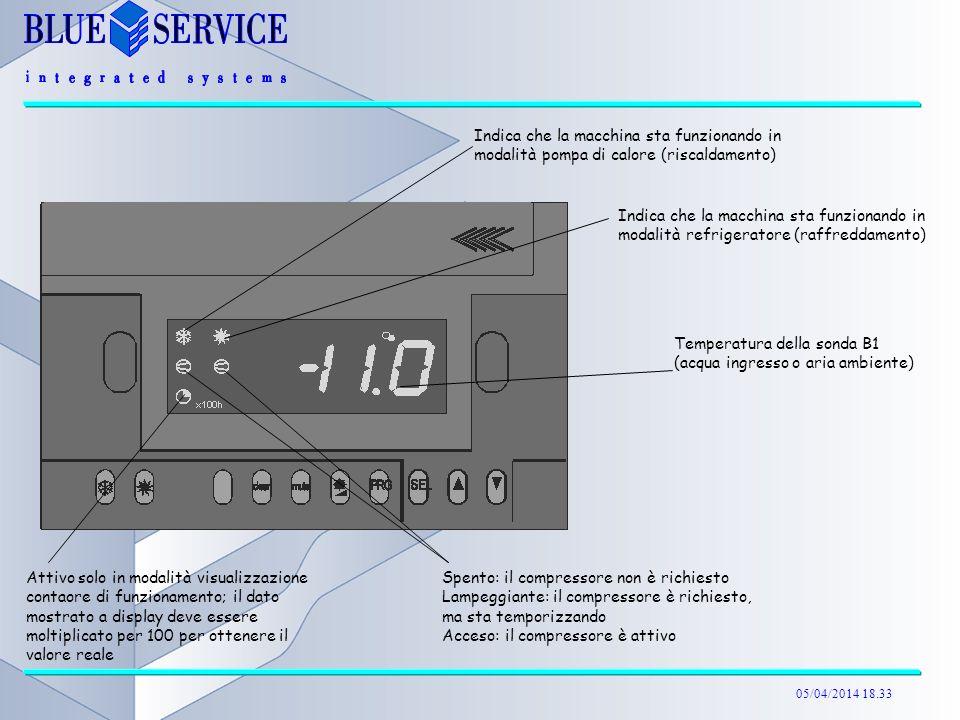 Indica che la macchina sta funzionando in modalità pompa di calore (riscaldamento)