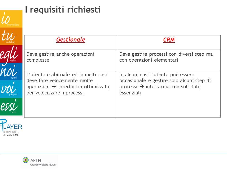 I requisiti richiesti Gestionale CRM