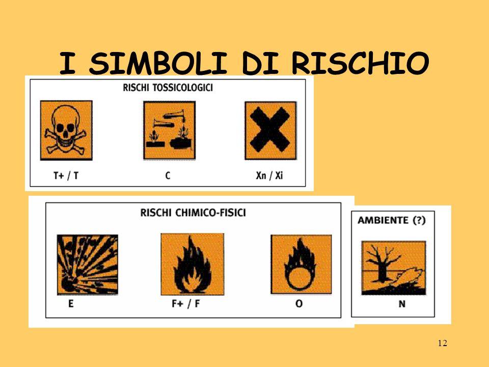 I SIMBOLI DI RISCHIO