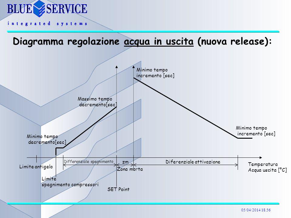 Diagramma regolazione acqua in uscita (nuova release):