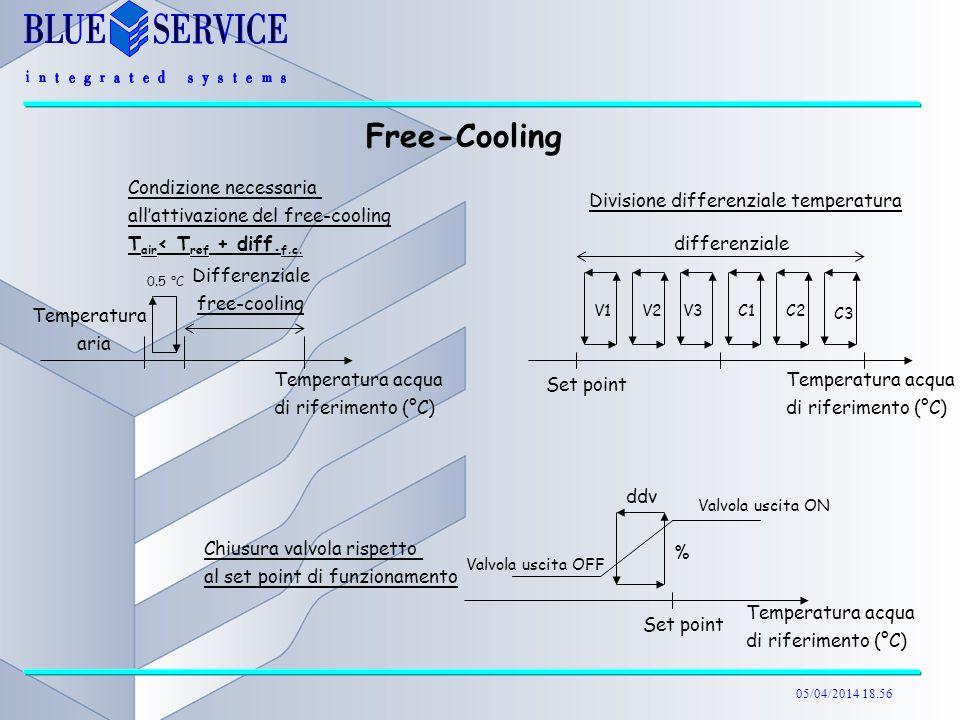Free-Cooling Condizione necessaria all'attivazione del free-cooling