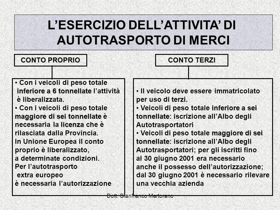 L'ESERCIZIO DELL'ATTIVITA' DI AUTOTRASPORTO DI MERCI