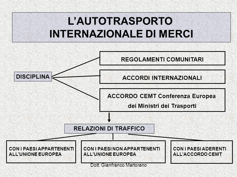 L'AUTOTRASPORTO INTERNAZIONALE DI MERCI