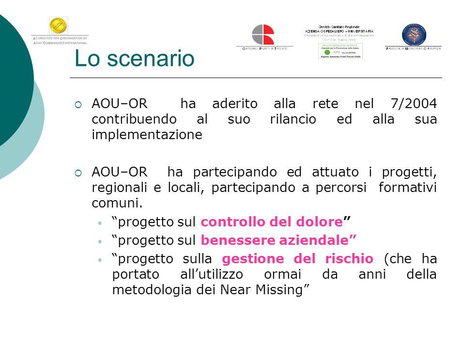 Lo scenario AOU–OR ha aderito alla rete nel 7/2004 contribuendo al suo rilancio ed alla sua implementazione.