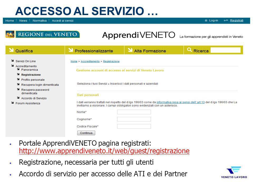 ACCESSO AL SERVIZIO … Portale ApprendiVENETO pagina registrati: http://www.apprendiveneto.it/web/guest/registrazione.