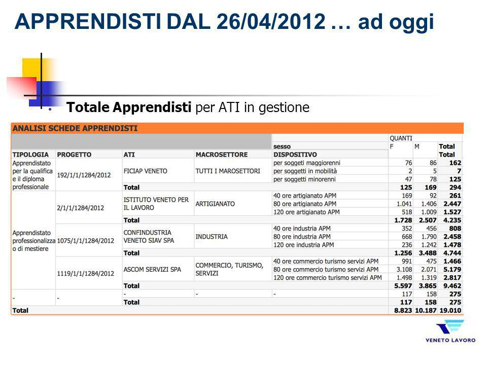 APPRENDISTI DAL 26/04/2012 … ad oggi