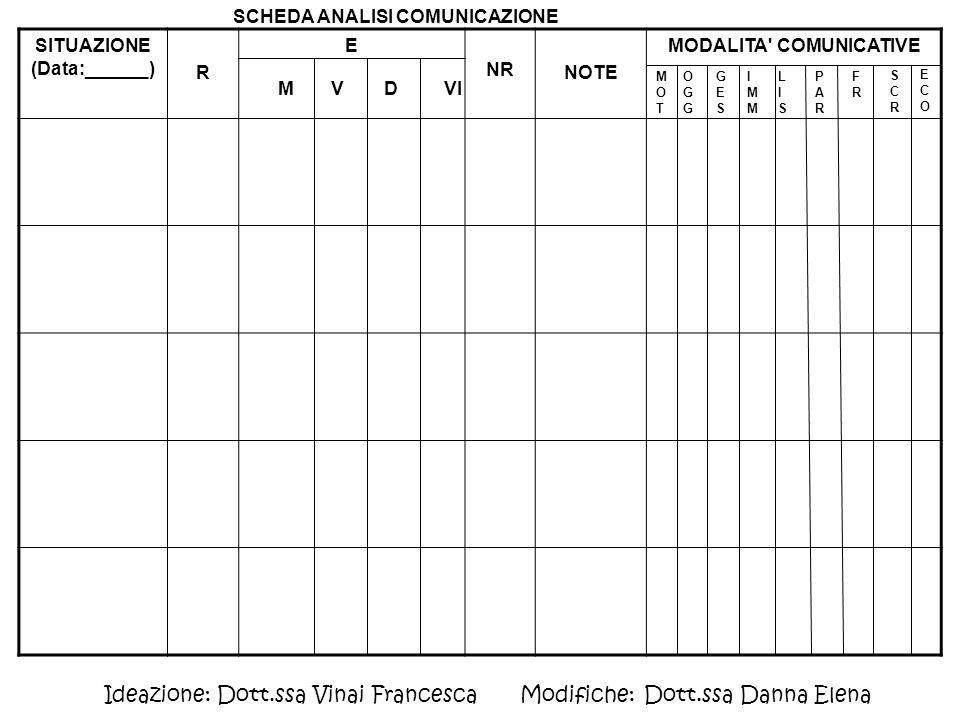 SITUAZIONE (Data:______) MODALITA COMUNICATIVE