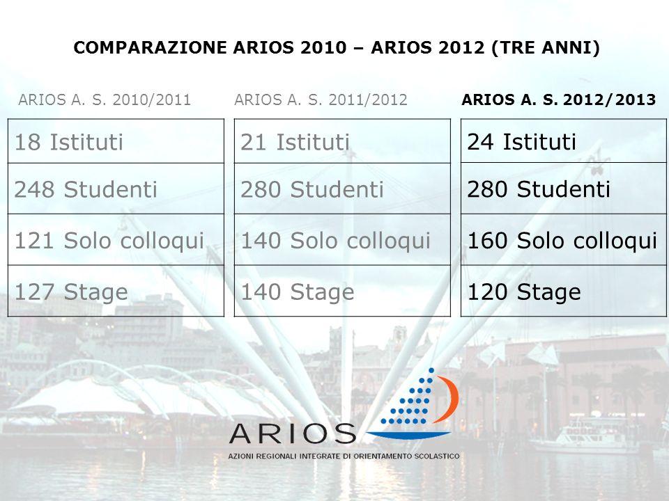 COMPARAZIONE ARIOS 2010 – ARIOS 2012 (TRE ANNI)