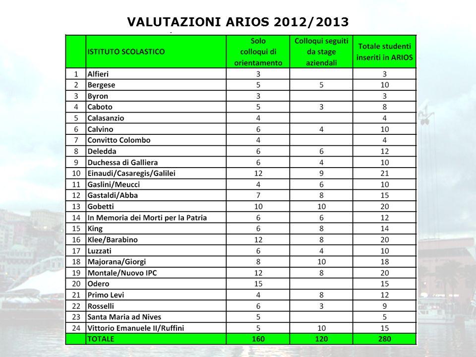 VALUTAZIONI ARIOS 2012/2013